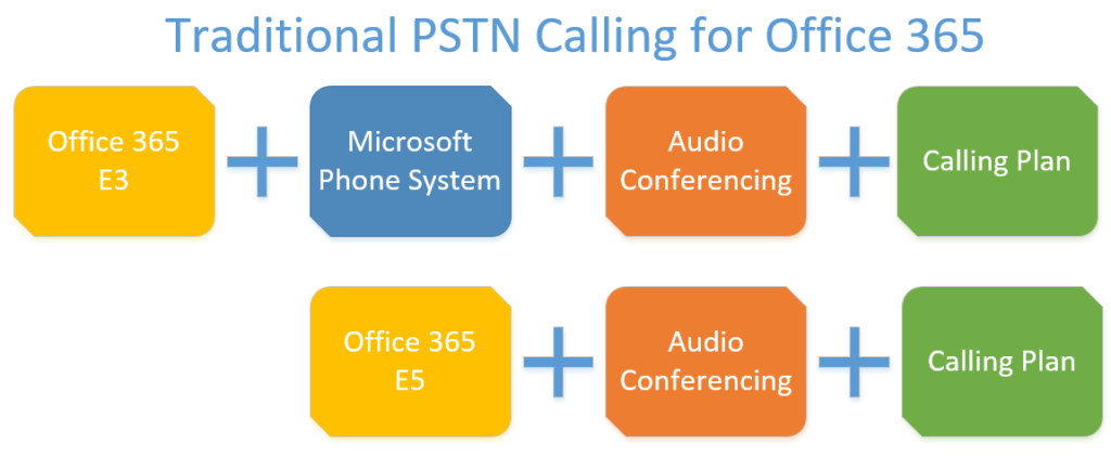 Traditional PSTN Calling for Office 365 requirements