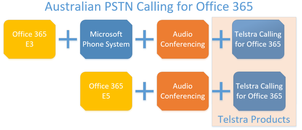 Australian PSTN Calling for Office 365 differs from Traditional Office 365 Calling